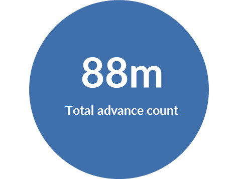 Total Advance Count