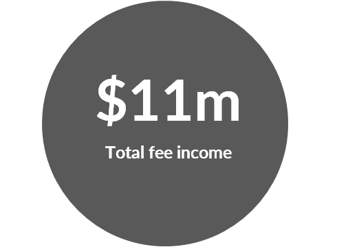 Total Fee Income